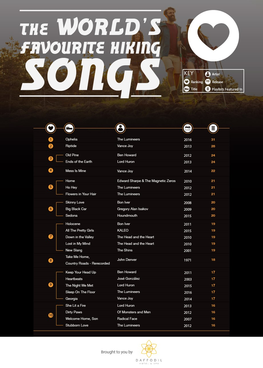 The world's favourite hiking songs